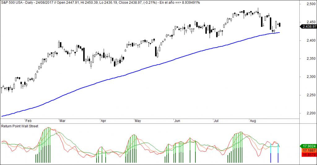 SP500 Return Point