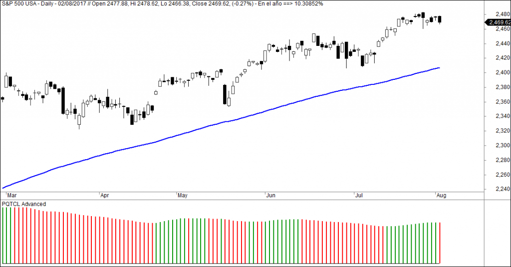 sp500 pqtcl aadvanced
