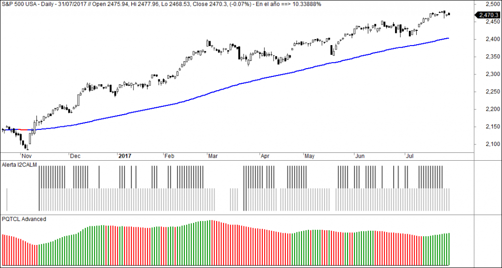 sp500 pqtcl advanced