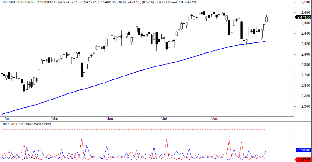 sp500 ratio volumen al alza