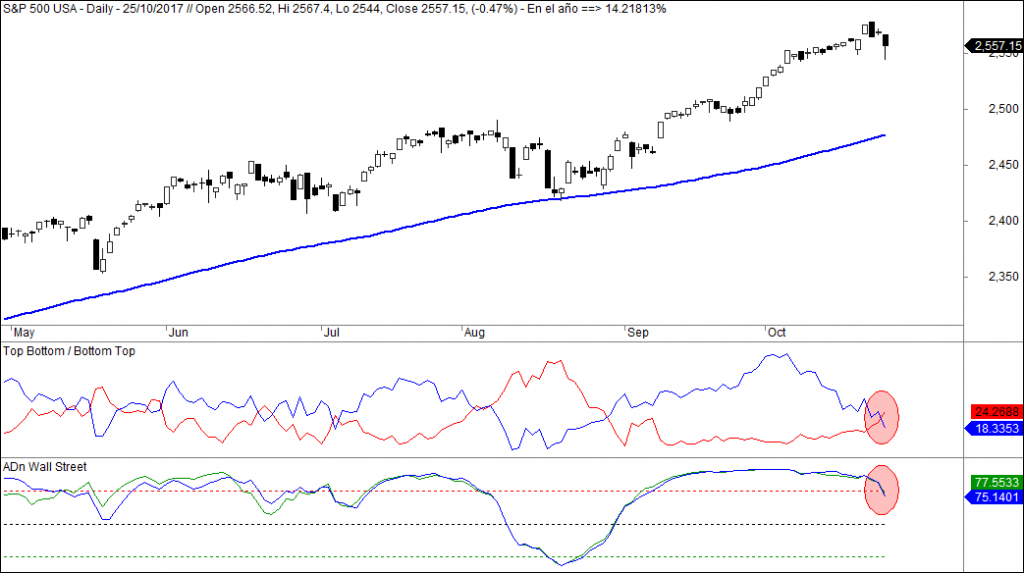 sp500 correccion