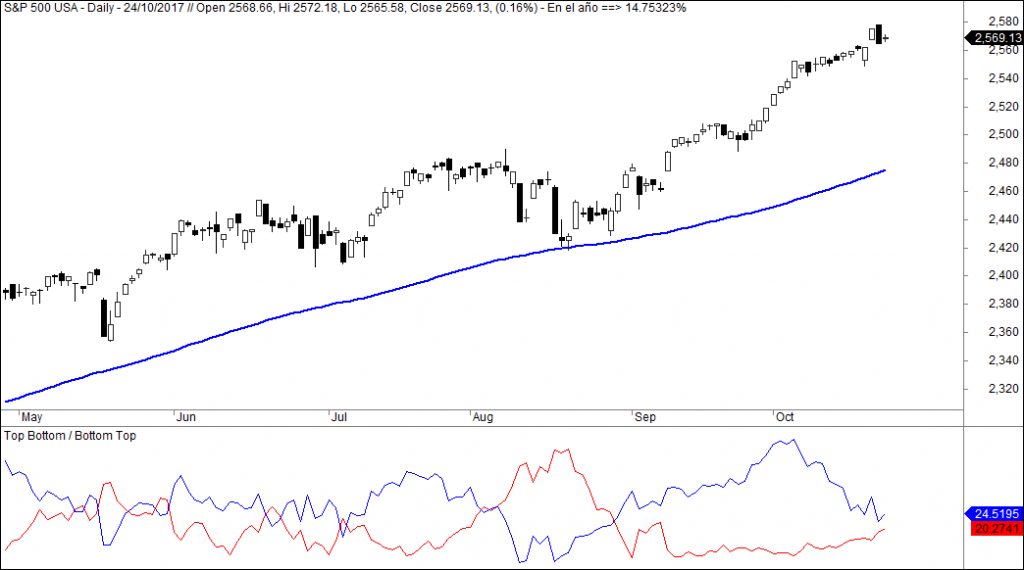 sp500 top bottom