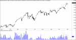 NASDAQ 100 MAXIMOS