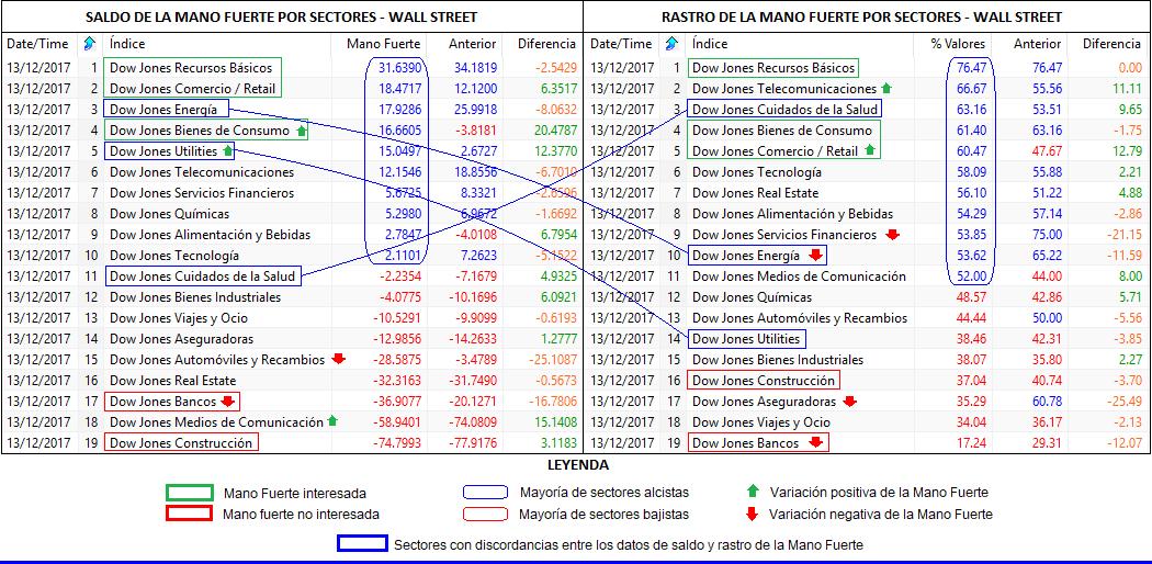 Mano Fuerte por sectores Wall Street