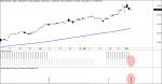 sistema i2calm y market timing