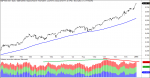 sp500 maximos wall street