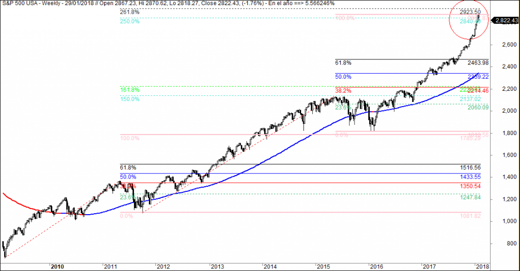 sp500 resistencias relevantes