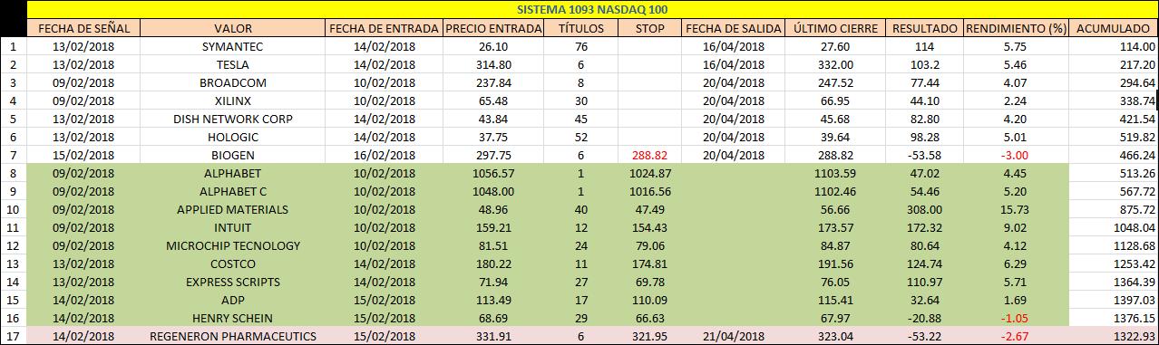 sistema de inversion para acciones nasdaq 100