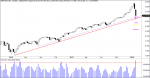 sp500 soportes y volumen