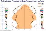 piramide de población INE