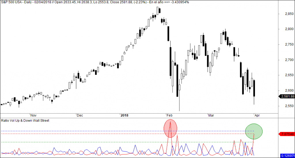 ratio volumen sp500