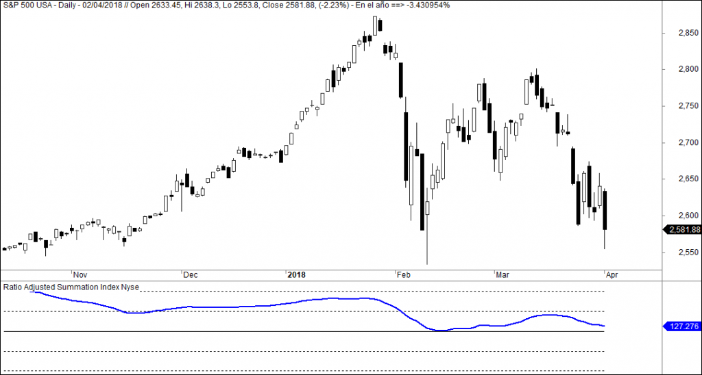 sp 500 summation rasi Nyse