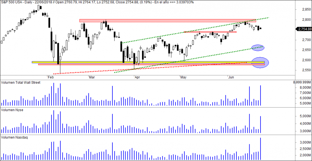 sp500 volumen wall street