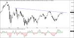 Oscilador Volumen ajustado Dow Jones