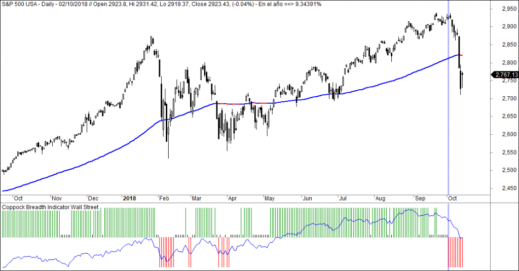 sp500 coppock breadth indicator