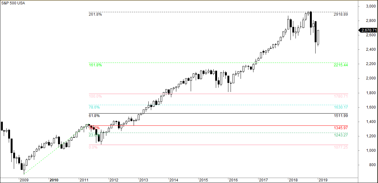 sp500 elliott